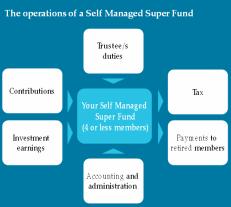 http://www.successionplus.com.au/index.php/our-process/wealth-management/self-managed-super-funds-australia/
