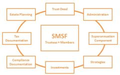 SMSF Basics – How to know if a Self-Managed Super Fund is for You