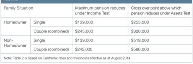 Income asset levels