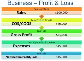 profit-loss-diagram