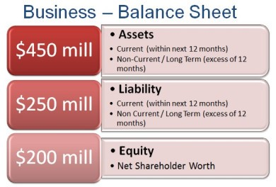Business Balance Sheet