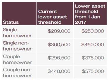 1jul17 new asset rules
