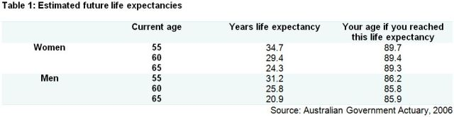 Table 1 Life Expectancy