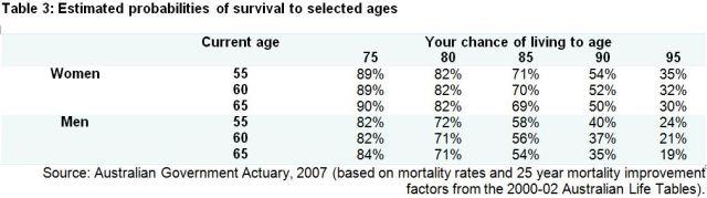 Table 3 Estim Survival