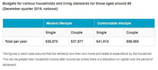 ASFA lifestyle 85YO 19dec How much do you need to Retire? Superbenefit