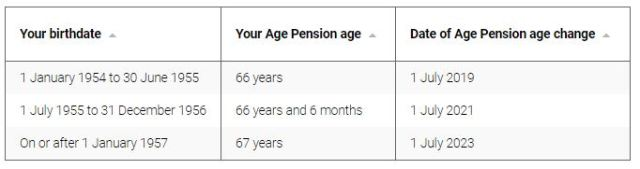 Age for Pension rising 2019-2023